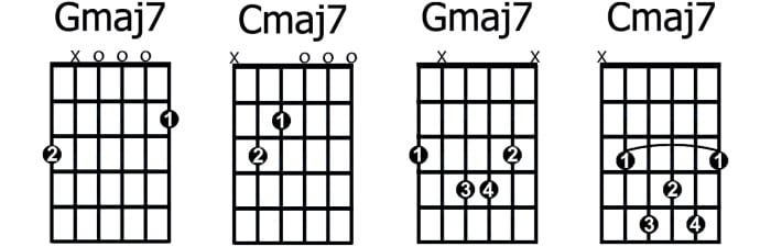 How To Play 7th Chords On Guitar